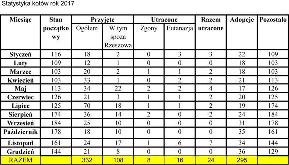 Statystyka201712